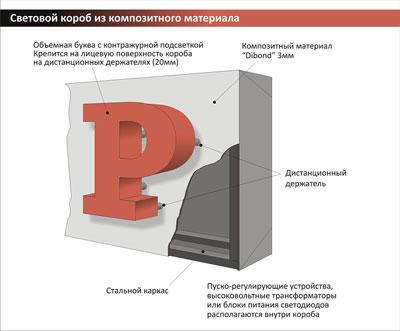 Выбирая объемные буквы в Киеве